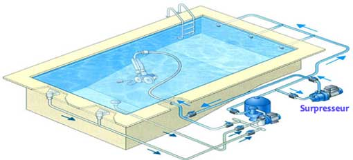 schema de principe hydraulique piscine. Black Bedroom Furniture Sets. Home Design Ideas