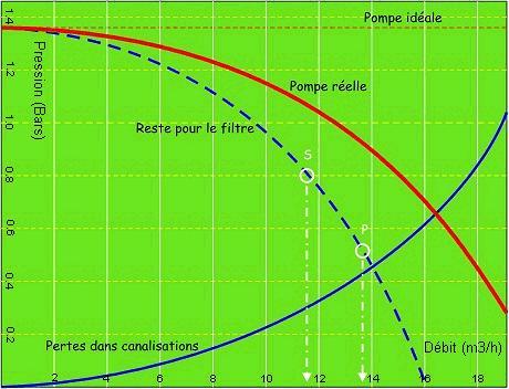 Pertes de charges pression debit pompe piscine