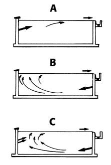 Filtration et circulation de l 39 eau dans une piscine for Refoulement piscine miroir
