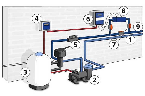 electrolyseur au sel comment bien l 39 installer et l. Black Bedroom Furniture Sets. Home Design Ideas