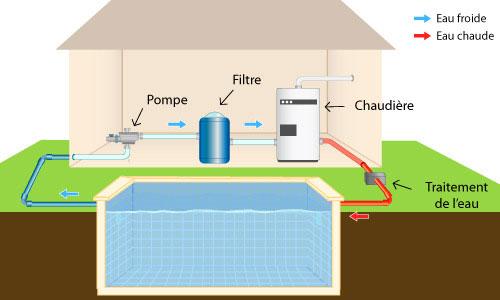 Chauffage piscine 6 quipements 6 possibilit s for Chauffage solaire pour piscine pas cher