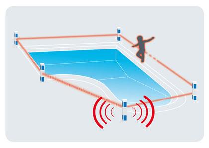 Alarme piscine lisez a avant d 39 acheter for Acheter piscine pour chien