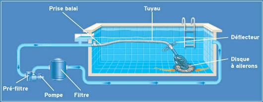 Quel aspirateur automatique de piscine choisir - Aspirateur de piscine electrique ...