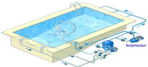 Fonctionnement Robot de piscine à Pression avec Surpresseur