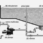 Fonctionnement d'un Système de Filtration Traditionnelle (ou classique)