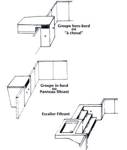 la filtration int gr e ou groupe autonome de filtration de piscine. Black Bedroom Furniture Sets. Home Design Ideas