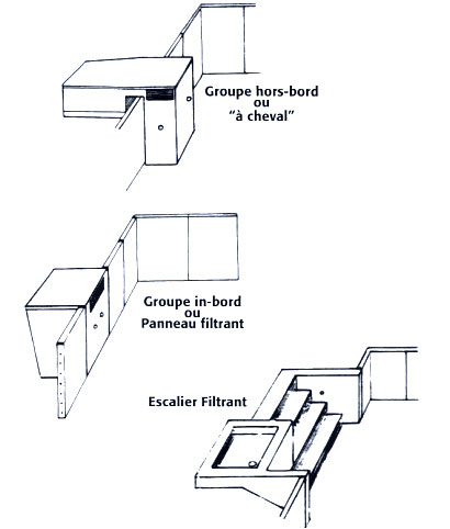 types filtration monobloc