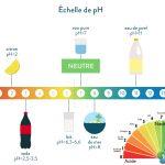pH et Eau de Piscine : C'est Quoi ?  Comment le Mesurer et le Corriger ?