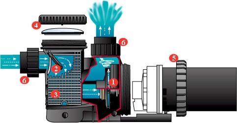Schéma de coupure de la pompe de piscine