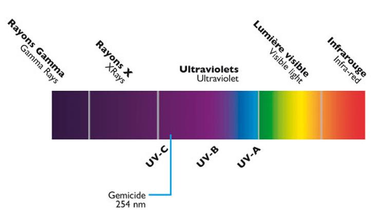 désinfection-UV-254nM