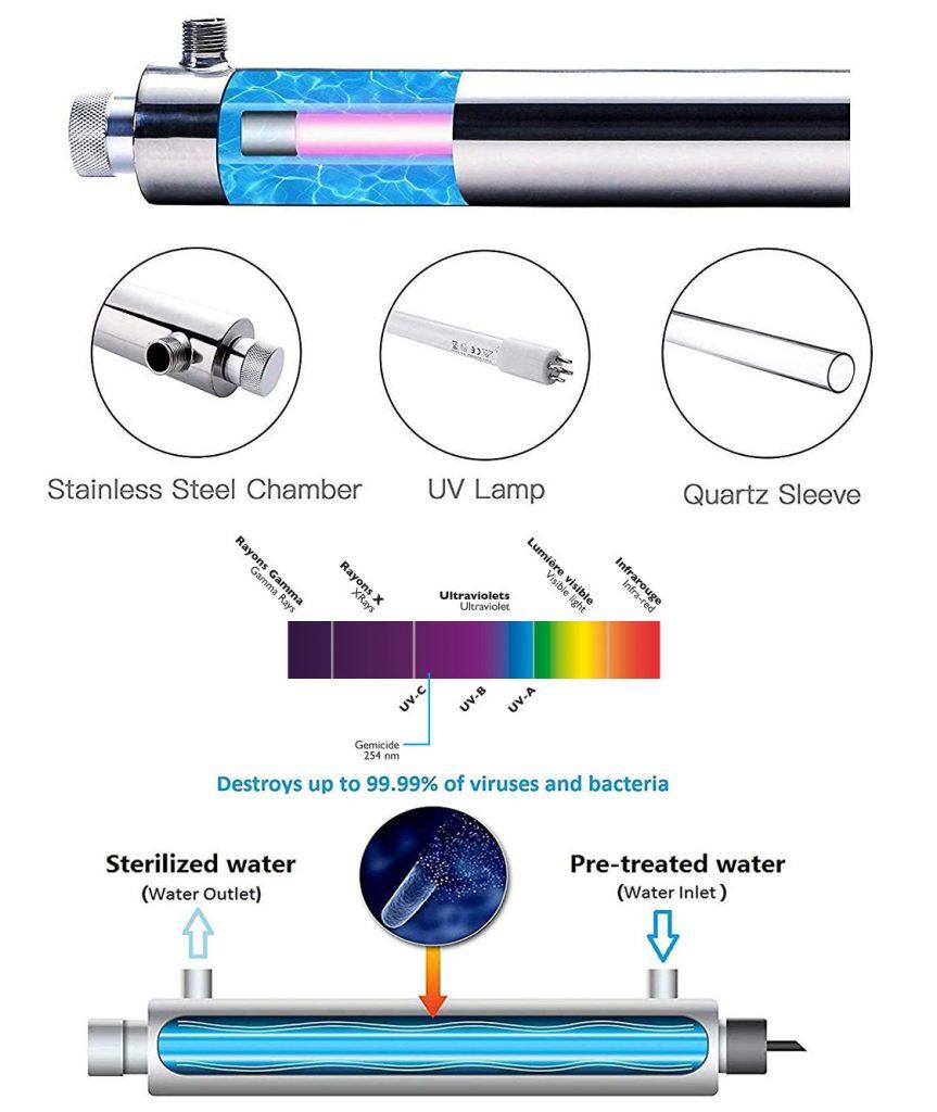 fonctionnement desinfecteur ultraviolet
