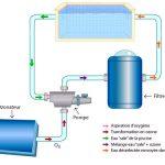 L'ozonateur : Qu'est ce que c'est ? Comment ça marche ?