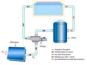 schema-fonctionnement-ozonateur
