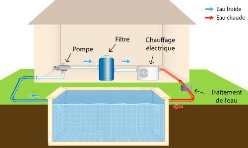 fonctionnement-chauffage-electrique-piscine