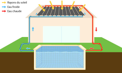 fonctionnement-panneaux-solaires-piscine