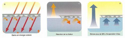 fontionnement-bache-bulle-piscine2